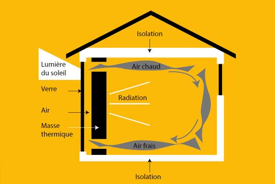système maison en bois massif - Maison Bois'art
